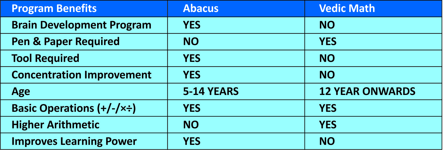 Difference between Abacus & Vedic Maths